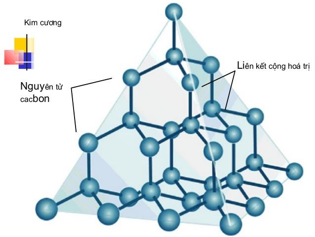 hình dạng đặc thù của Cacbon